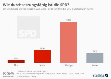 Infografik: Wie durchsetzungsfähig ist die SPD? | Statista