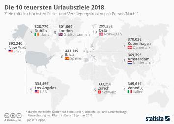 Infografik: Die teuersten Urlaubsziele 2018 | Statista