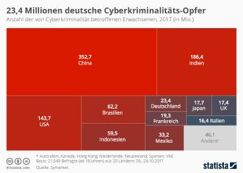 Infografik - Anzahl der von Cyberkriminalität betroffenen