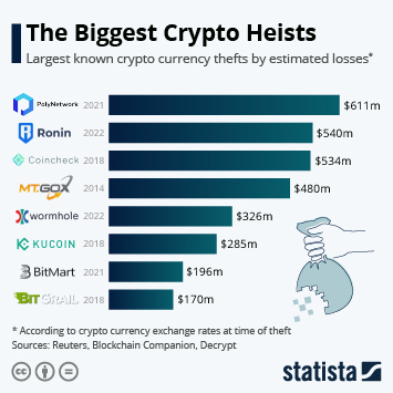 Infographic: The Biggest Crypto Heists  | Statista
