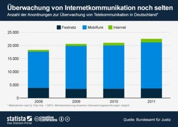 Infografik - Anordnungen zur Überwachung von Telekommunikation in Deutschland