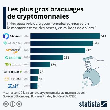 Infographie: Les plus gros hold-up de cryptomonnaies | Statista