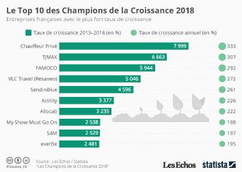 Infographie - Le Top 10 des Champions de la Croissance 2018