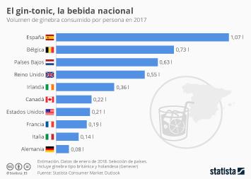 Infografía: En España se bebe más ginebra por persona que en Reino Unido, Francia y Alemania juntas | Statista