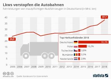 Infografik: Lkws verstopfen die Autobahnen | Statista