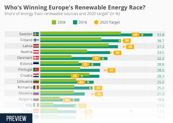 Infographic: Who's Winning Europe's Renewable Energy Race?    Statista