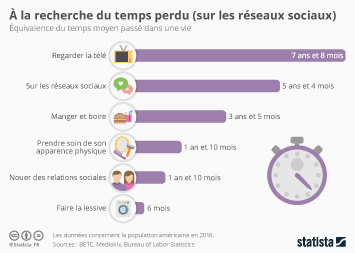 Infographie: À la recherche du temps perdu (sur les réseaux sociaux) | Statista