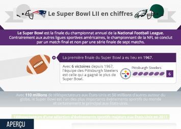 Infographie: Le Super Bowl LII en chiffres   Statista