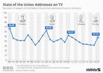 Infographic: TV Crowds Watching State of the Union Addresses | Statista