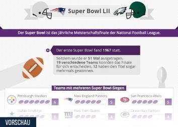Infografik: Super Bowl LII | Statista