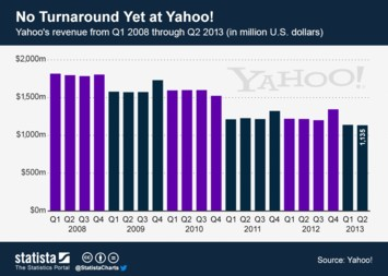 No Turnaround Yet at Yahoo!