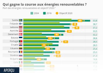 Infographie - Qui gagne la course européenne aux énergies renouvelables ?