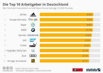 Infografik: Die Besten Arbeitgeber Deutschlands 2018 | Statista