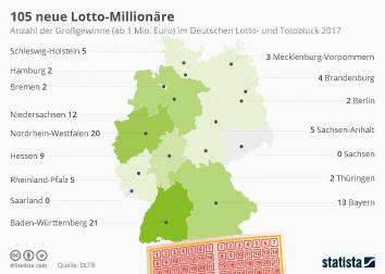 Link zu 105 neue Lotto-Millionäre Infografik