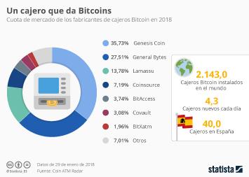 Infografía - Ya hay 40 cajeros de Bitcoin instalados en España