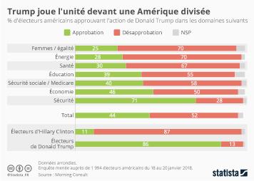 Infographie: Trump joue l'unité devant une Amérique divisée | Statista