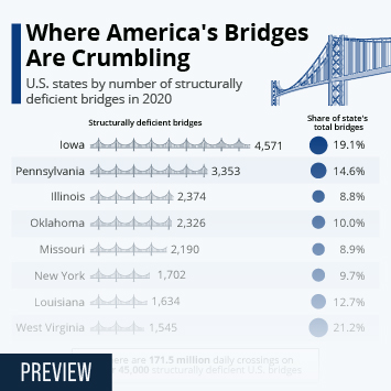 U.S. Private Construction  Infographic - Where America's Bridges Are Crumbling