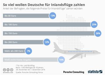 Infografik - Was Deutsche für Inlandsflüge zahlen wollen