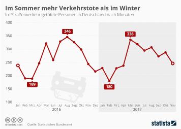 Im Sommer mehr Verkehrstote als im Winter