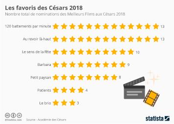 Infographie: Les favoris des Césars 2018 | Statista