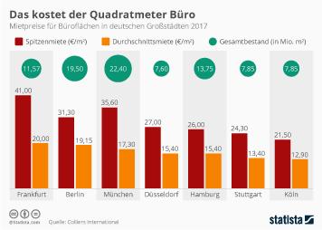 Infografik - Mietpreise fuer Bueroflaechen in deutschen Großstaedten