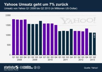 Infografik: Yahoos Umsatz geht um 7 Prozent zurück | Statista
