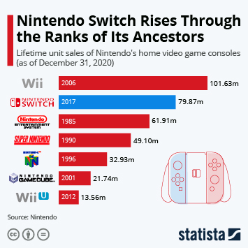 Infographic: Nintendo Switch Rises Through the Ranks of Its Ancestors | Statista