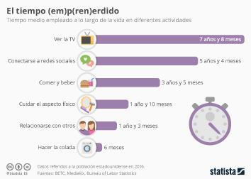 Infografía: Más de cinco años de vida empleados de media en redes sociales | Statista