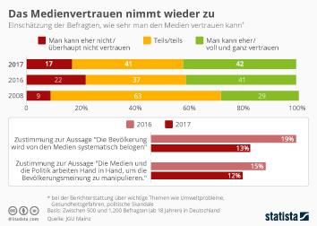 Infografik - Medienvertrauen der Deutschen