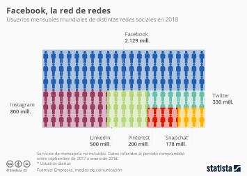 Infografía: 2018 no amenaza el liderazgo de la red social Facebook | Statista