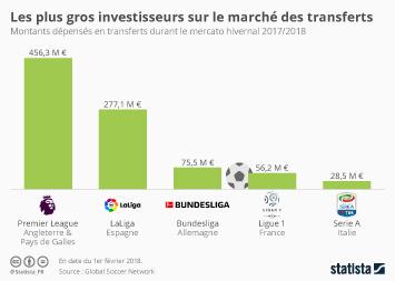 Infographie - Les plus gros investisseurs sur le marché des transferts