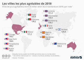 Infographie: Les villes les plus agréables de 2018 | Statista