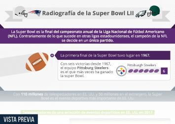 Infografía - Todo lo que sabemos sobre la Super Bowl