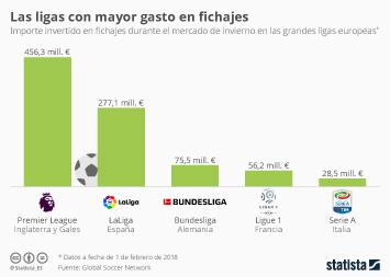 Infografía - La primera división española, la segunda liga que más gastó en fichajes durante el mercado de invierno