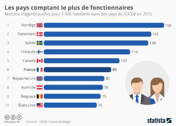 Infographie - Les pays comptant le plus de fonctionnaires