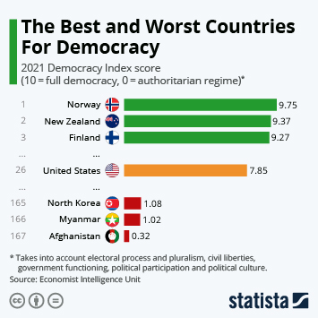 Infographic: The Best And Worst Countries For Democracy   Statista