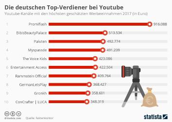 Infografik - Die deutschen Top-Verdiener bei Youtube