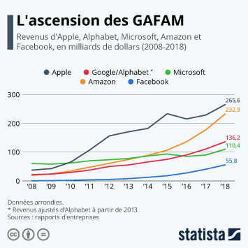 Infographie: L'ascension des GAFAM | Statista
