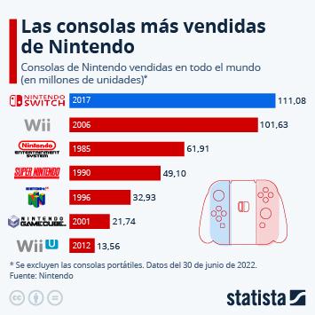 Infografía - Diez meses después de su lanzamiento, la Nintendo Switch ya supera en ventas a la Wii U