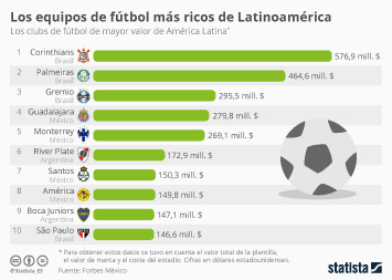 Infografía - Brasil y México, patria de los clubs de fútbol más valiosos de Latinoamérica