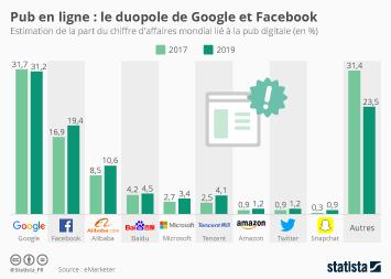Infographie - Pub en ligne : le duopole de Facebook et Google