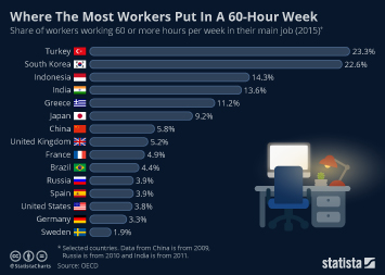 Infographic: Where The Most Workers Put in A 60-Hour Week  | Statista