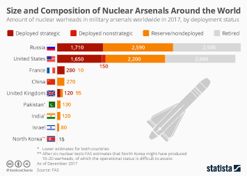 Infographic - Size and Composition of Nuclear Arsenals Around the World