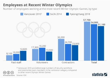 Infographic - Employees at Recent Winter Olympics