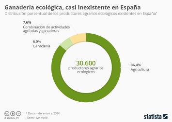 Infografía - Solo el 6% de los productores ecológicos en España son ganaderos