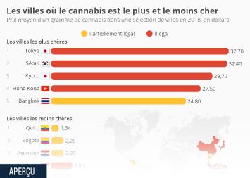 Infographie: Les villes où le cannabis est le plus et le moins cher | Statista