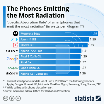 Infographic: The Phones Emitting the Most Radiation | Statista