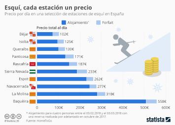 Infografía - De Baquèira a Béjar: las estaciones más caras y baratas de España
