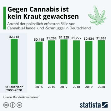 Infografik - illegaler Cannabis-Handel in Deutschland
