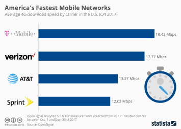 Mobile Communications in the United States Infographic - America's Fastest Mobile Networks
